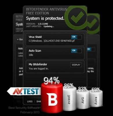 Bitdefender Antivirus - рейтинг антивирусов
