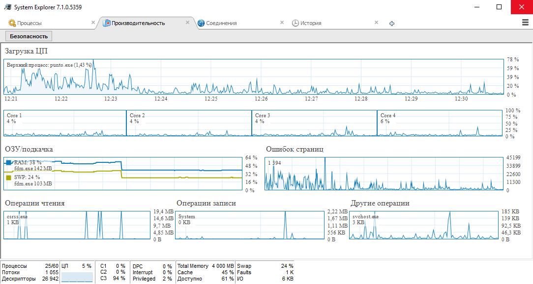 System Explorer - вкладка производительность
